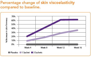 Improvements in skin firmness
